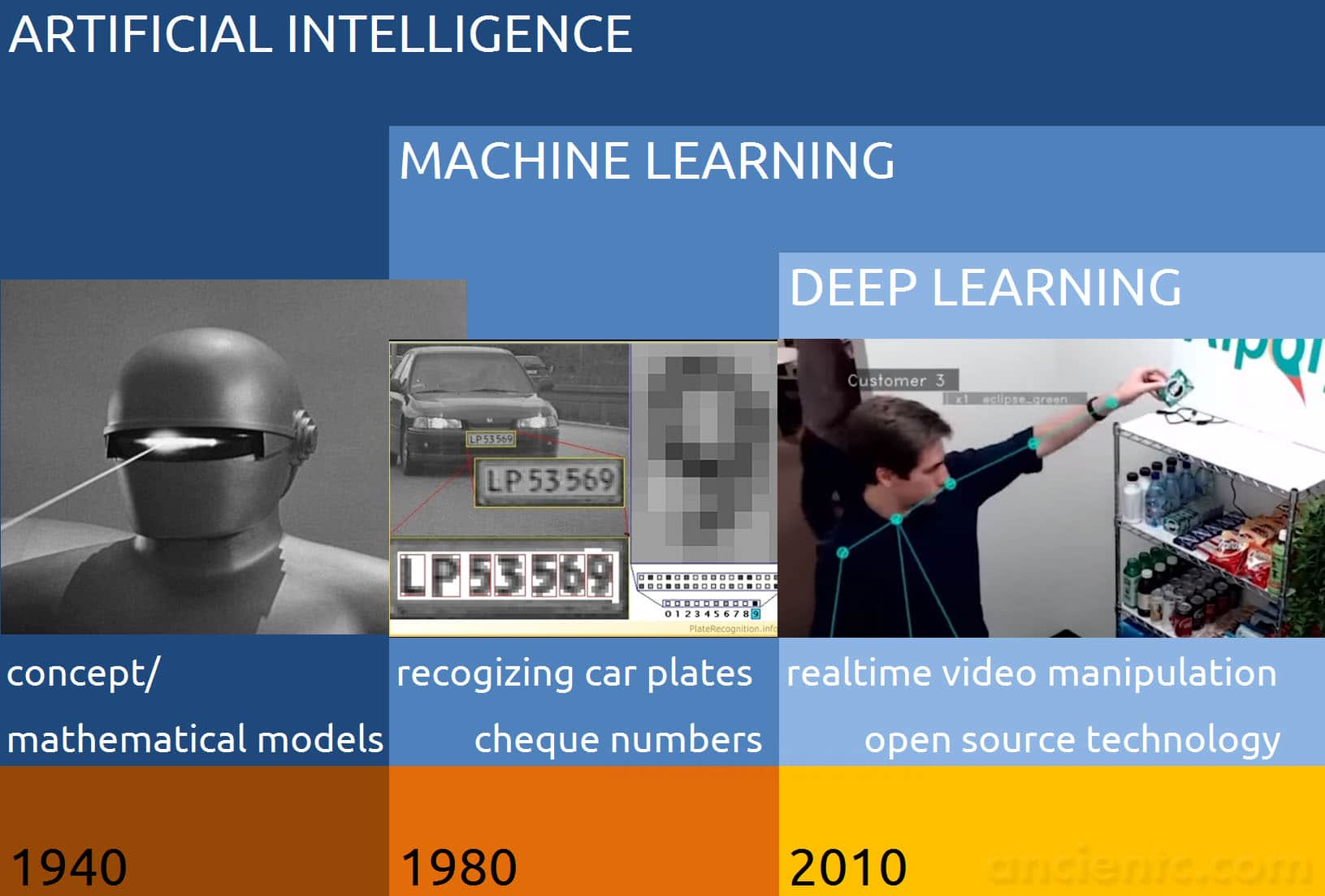 Deep Learning - Machine Learning - Artificial Intelligence Overview