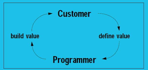 extreme programming core cycle