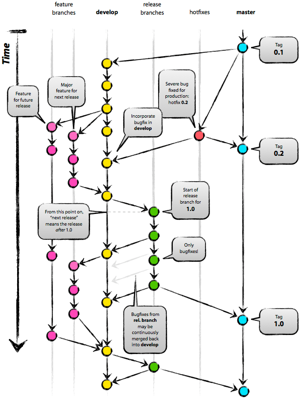 git-branching-overview